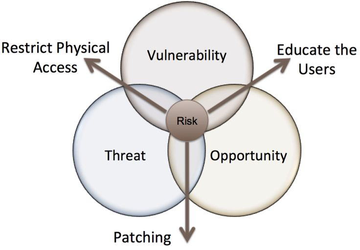 Vulnerability, Threat, Opportunity Venn Diagram info assurance - threat assessment template