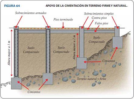 construir un muro de contención en ladera y/ o desnivel.