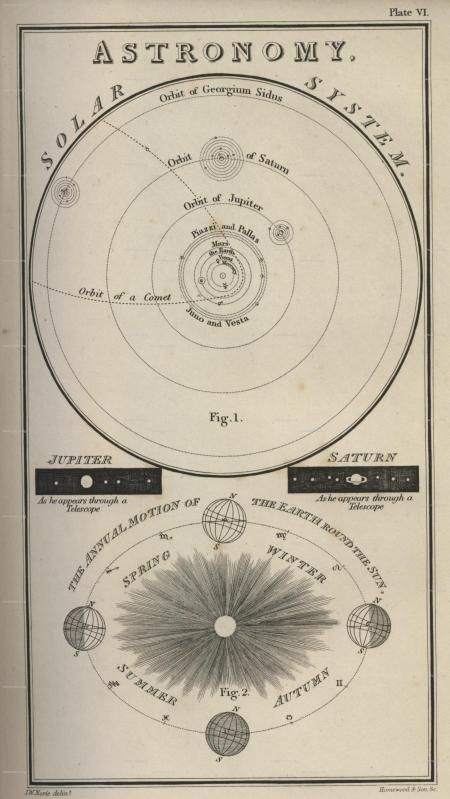 19th century Solar System map