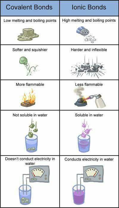 Covalent vs ionic bonds