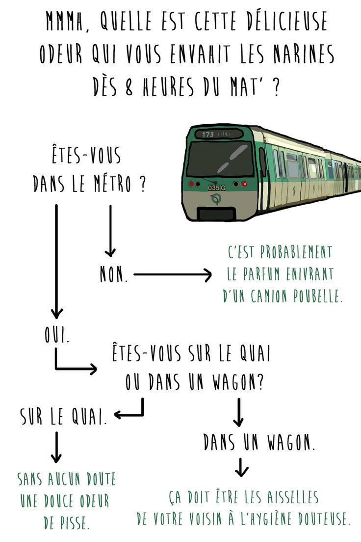 Le guide officiel de la survie à Paris