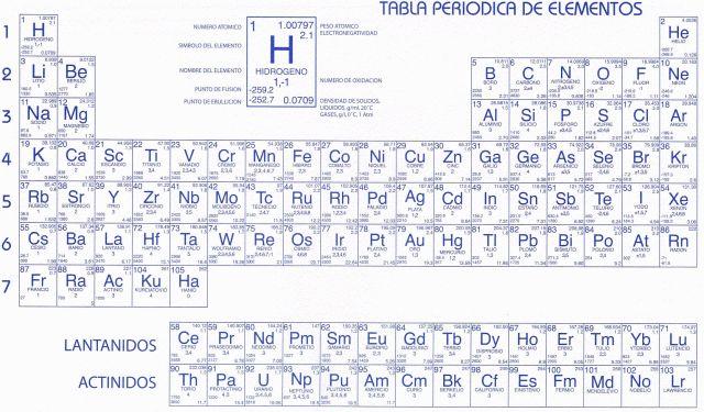 Resultado de imagen para tabla periodica actual blanco y negro