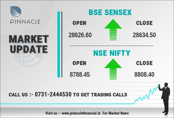 Closing Bell : The market ended with minor gains but the Nifty managed to close above 8800. The 50-share index was up 28.55 points or 0.3 percent at 8808.40 and the Sensex was up 35.47 points or 0.1 percent at 28634.50. About 1485 shares have advanced, 1255 shares declined, and 230 shares are unchanged. TCS, ICICI Bank, Adani Ports, ONGC and Asian Paints top gainers in the Sensex while Maruti, Bajaj Auto, Hero MotoCorp, Axis Bank and HDFC Bank are losers in the Sensex.