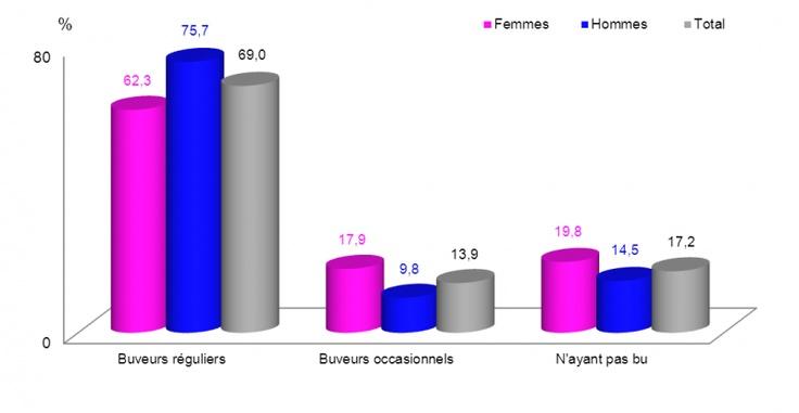 Catégories de consommation d'alcool - Statistiques de santé et de bien-être selon le sexe - Ministère de la Santé et des Services sociaux