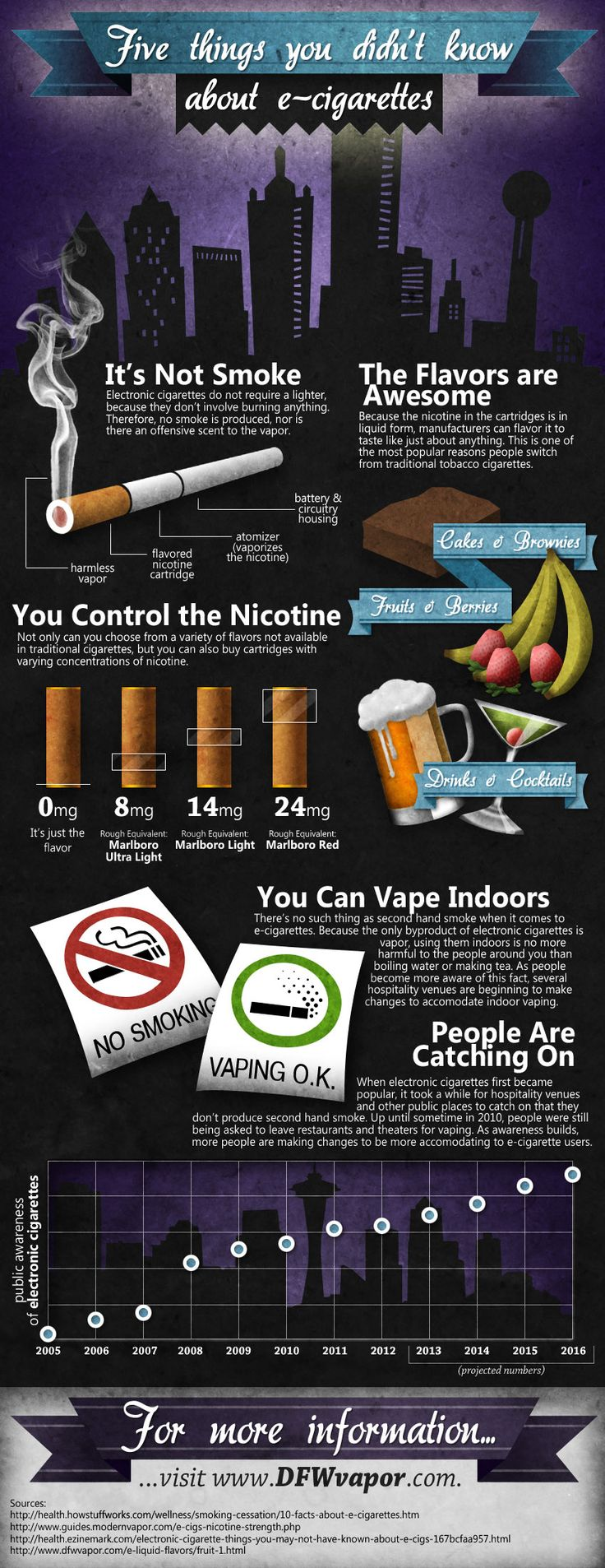 5 Things You Didn't Know About E-Cigarettes