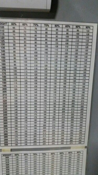 Awesome useful weight lifting percentage chart   Crossfit Inspire ...