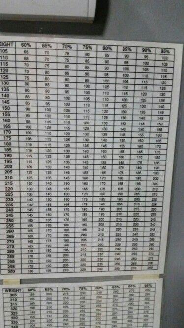 Rep Weight Lifting Max Chart