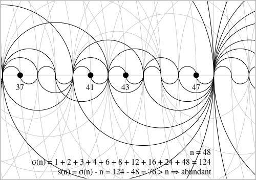 Patrón de los números primos