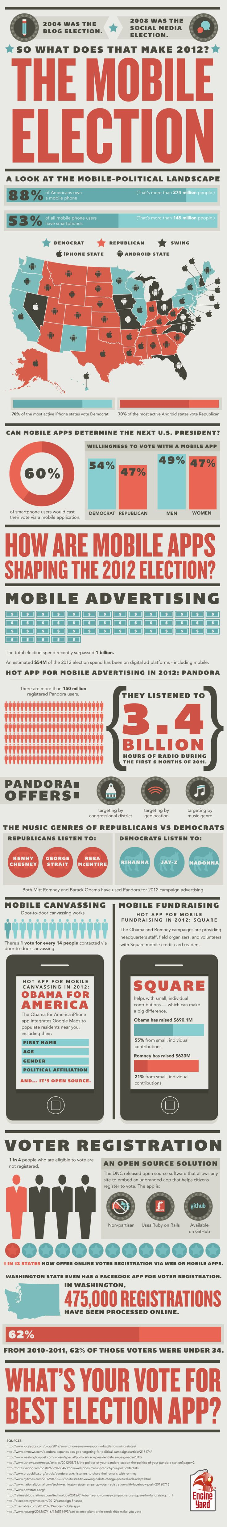 THE MOBILE ELECTION http://mashable.com/2012/10/09/mobile-election-2012-infographic/ Marketing Sociologist @phoenixrichard