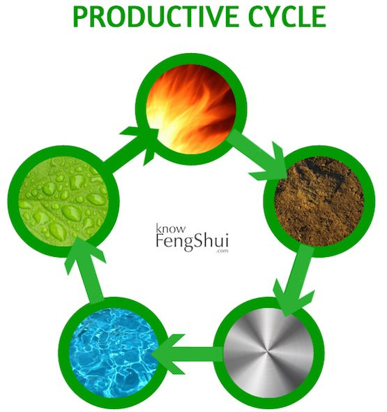 Here is the productive cycle of the 5 feng shui elements
