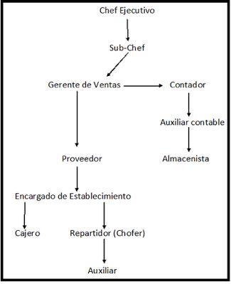 panaderia LA LEÑA: ORGANIZACION JERARQUICA