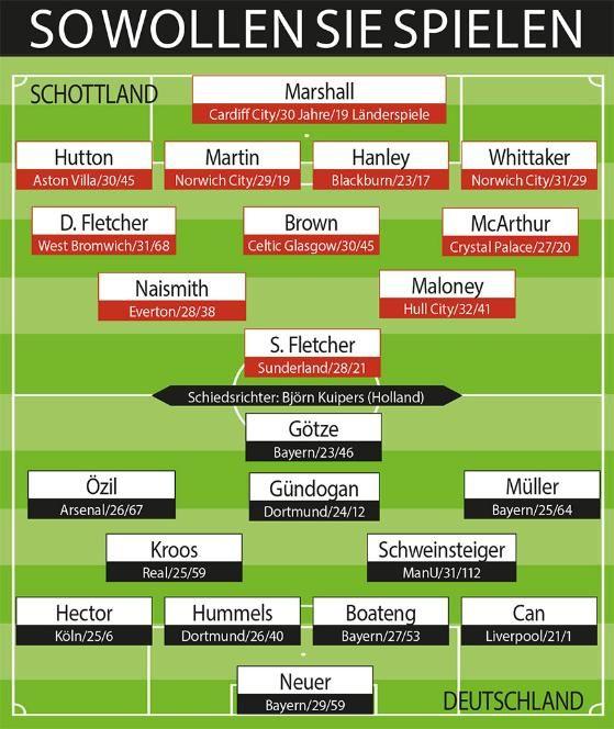 Aufstellung http://www.bild.de/sport/fussball/joachim-loew/bringt-goetze-und-guendogan-42475500.bild.html