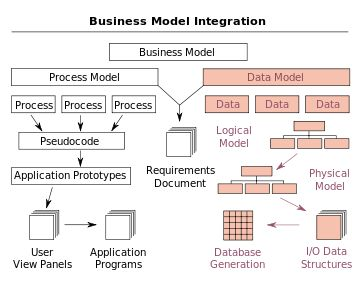 Data model - Wikipedia, the free encyclopedia