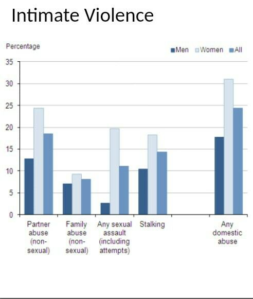 Domestic Violence Statistics | newhairstylesformen2014.com