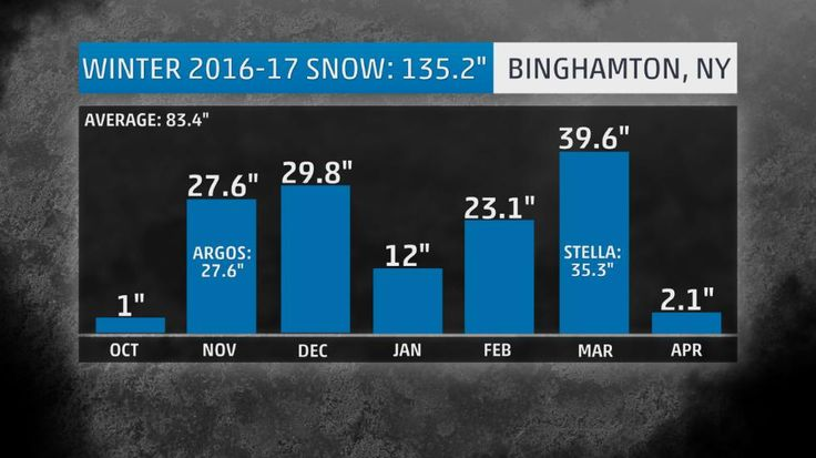 This U.S. City Has Seen Some of the Worst Weather This Year and Continues to Shatter Records | The Weather Channel-Winter 2016-17 snowfall totals by month in Binghamton, New York. Winter Storm Argos was responsible for all the snow in November, and Winter Storm Stella contributed to the majority of March's total.