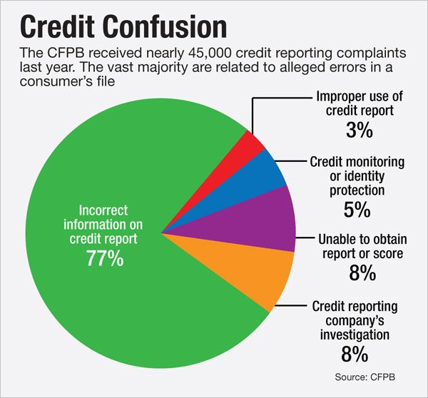 Can the Credit Bureaus Finally Be Tamed? http://www.nationalmortgagenews.com/news/regulation/can-the-credit-bureaus-finally-be-tamed-1055356-1.html?ET=nationalmortgage%3Ae4010451%3Aa%3A&st=email&utm_content=bufferf3698&utm_medium=social&utm_source=pinterest.com&utm_campaign=buffer