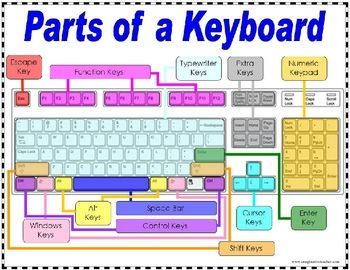 Colorful poster clearly showing the different parts of a keyboard....