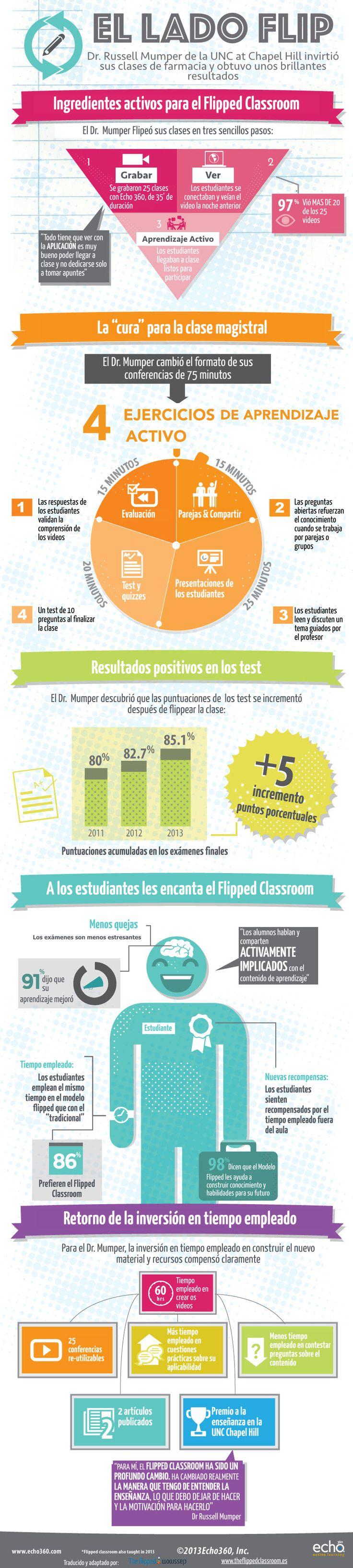 Infografía interesante donde reconocer los pasos para llevar a cabo una clase invertida