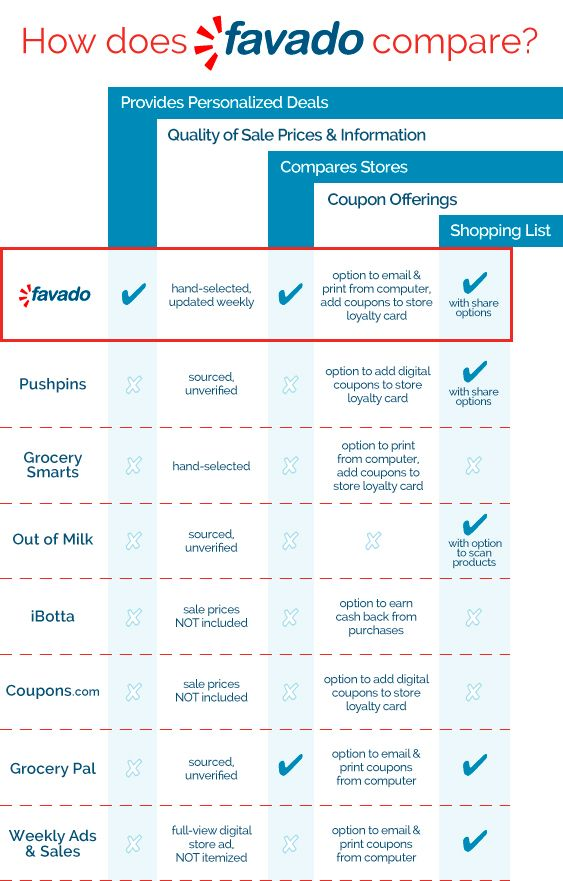 How Does Favado Compare? ~ Favado Helps You Save up to 70% on Groceries