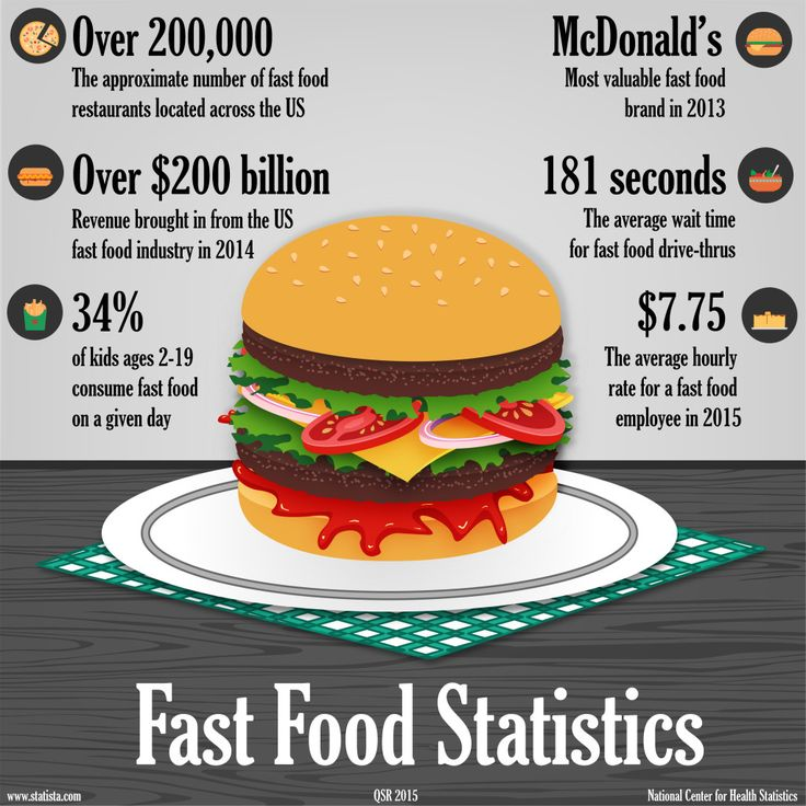 Fast food,fast food employees,fast food statistics,Restaurant - hamburger küche restaurant