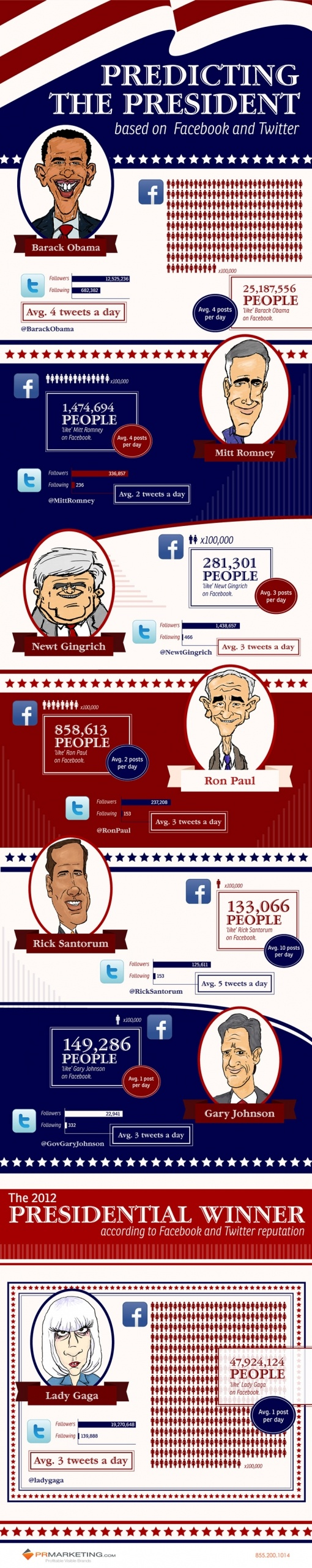 Who will win the Americain elections. Based on Facebook and Twitter.