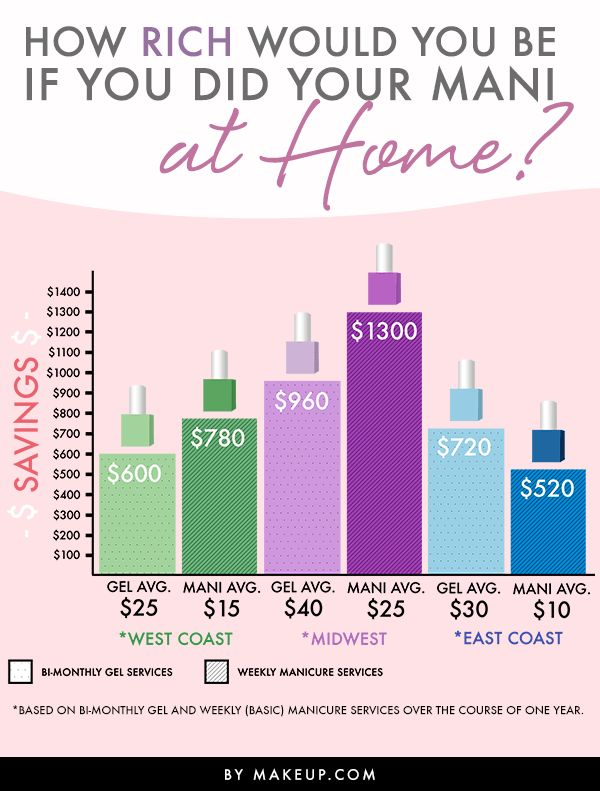 We LOVE treating ourselves to a manicure, but that nail art adds up! We'll help you realize how much you're actually spending on those nail designs with this guide, plus tell you how much you can save if you did your nails at home.
