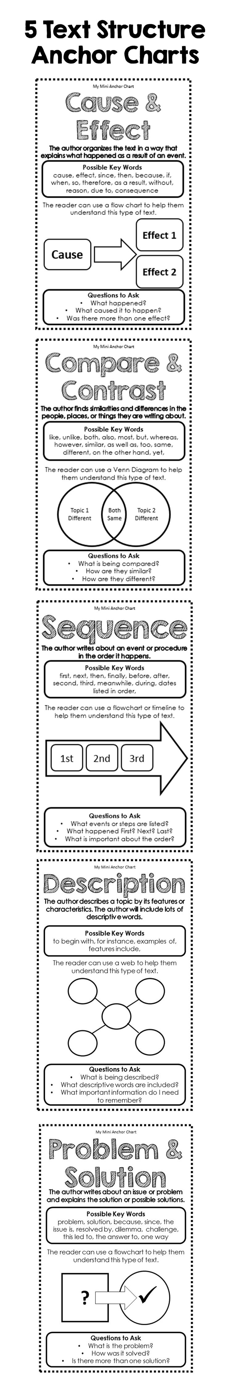 Get these mini anchor charts to add to your students reading journals. They are a great resource to help your students understand the different types of expository text structure.