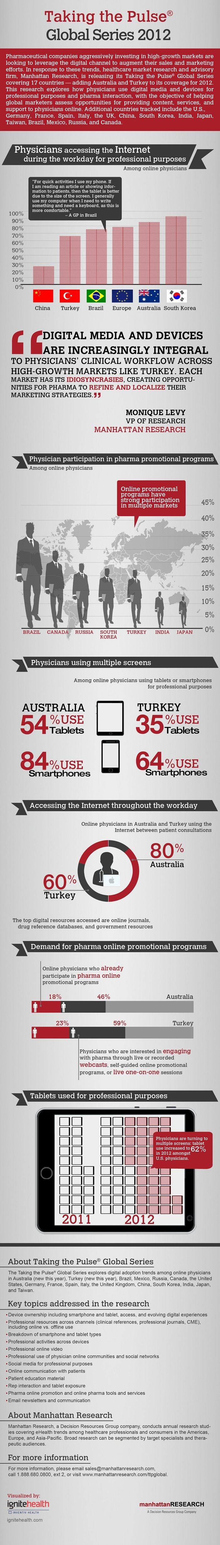 Digital Doctors Global Dashboard 2012 - Manhattan Research