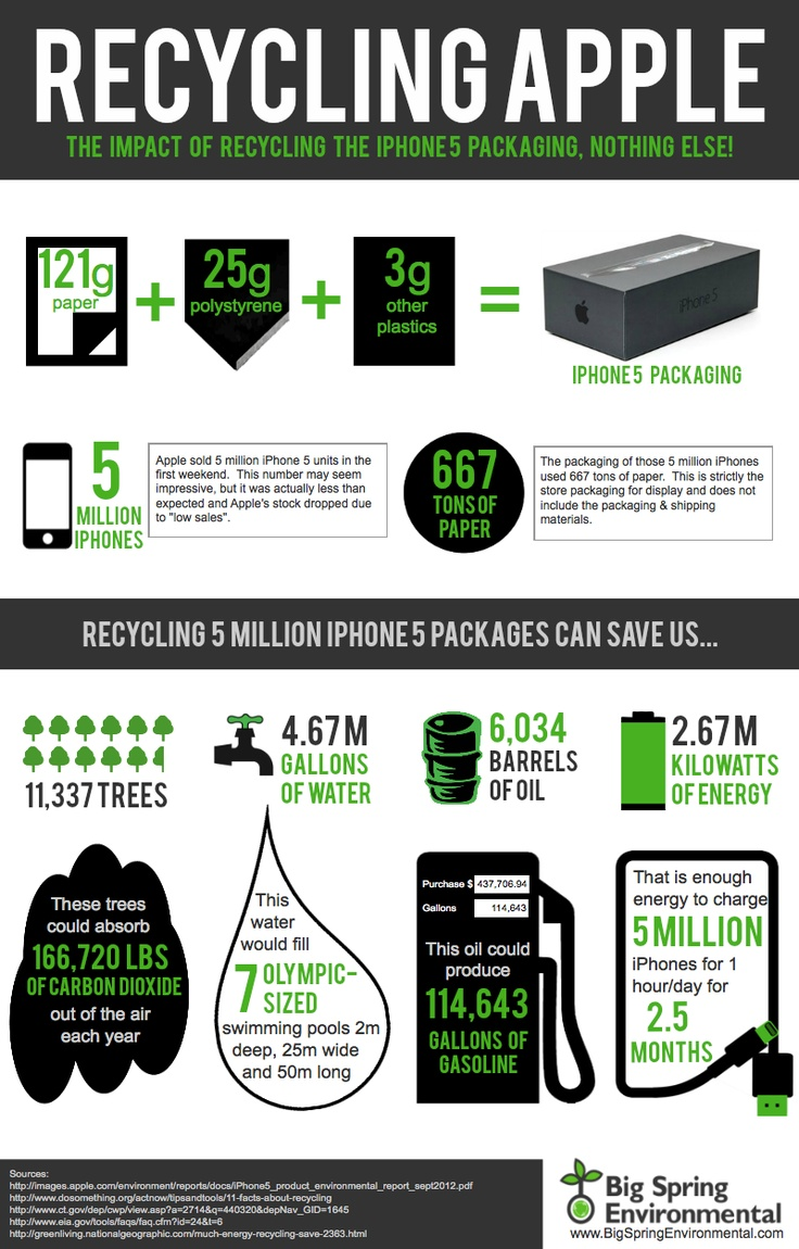 INFOGRAPHIC: Recycling the iPhone packaging. Infografía sobre la repercusión del reciclaje de envases, en este casola caja del iphone 5