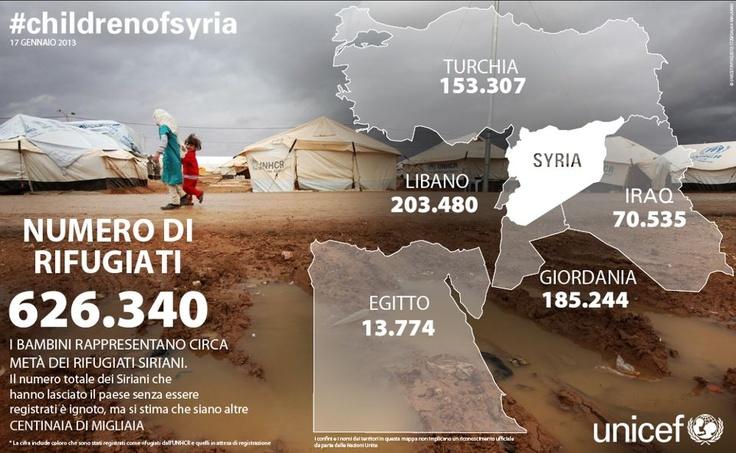 Più di 600mila rifugiati all'estero, 2 milioni di sfollati in patria: il conflitto che dilania la Siria sta generando un esodo senza precedenti.    Per saperne di più guarda la nostra infografica e leggi cosa stiamo facendo per i bambini della Siria colpiti dalla guerra: http://www.unicef.it/doc/4063/emergenza-in-siria-unicef-aiuti-umanitari.htm