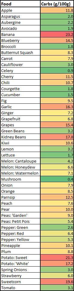 Carbs: Fruits vs. Veggies http://paleoaholic.com/bootcamp