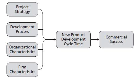 Generic factors influencing product development cycle-time
