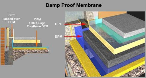 Damp Proof Membranes Provide The Foremost Levels Of