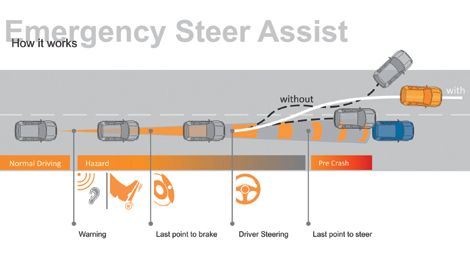Continental Automotive -Emergency Steer Assist