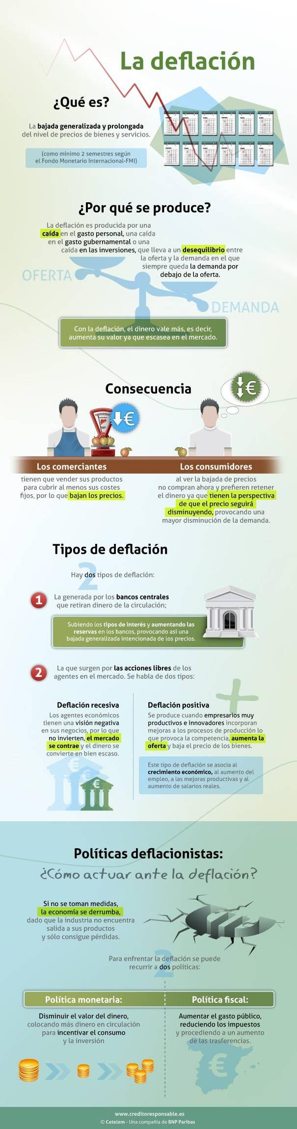 Qué es la deflación y por qué se produce #infografia