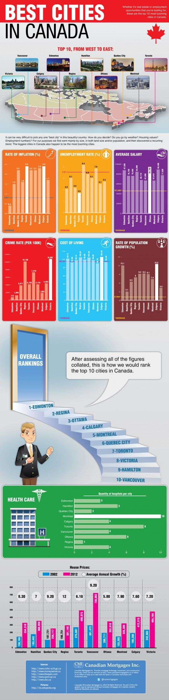 Top 10 Places to Live in #Canada Infographic #yeg looks very good!