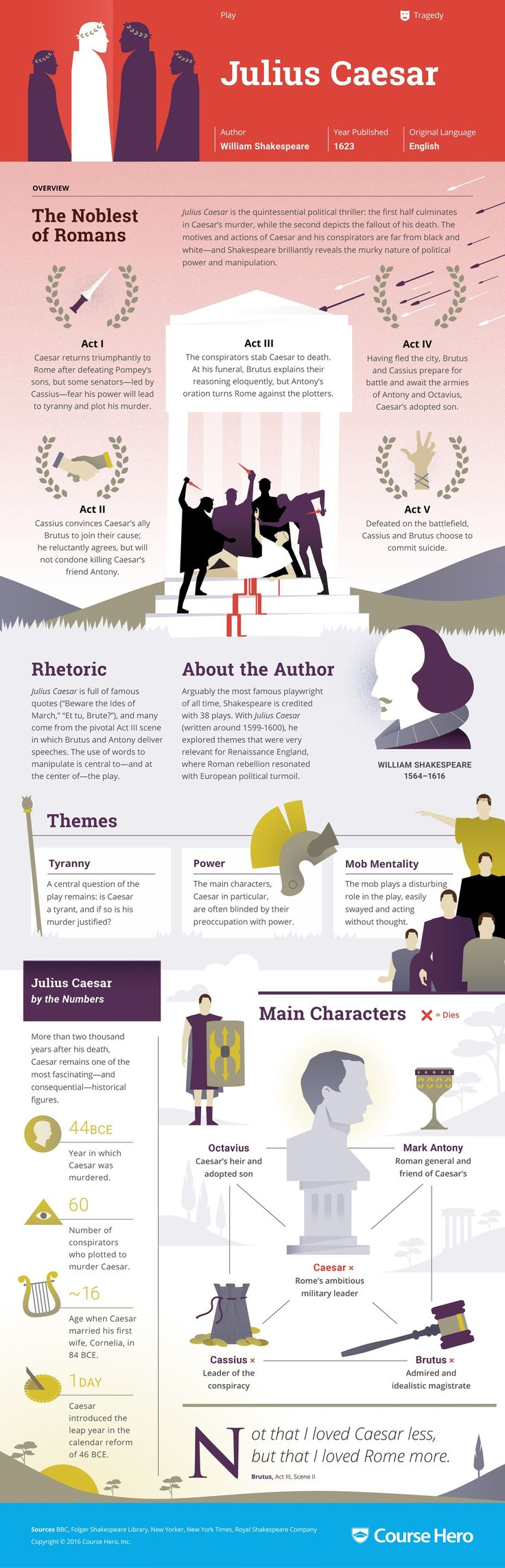 best ideas about shakespeare novels red red julius caesar infographic course hero shakespeare