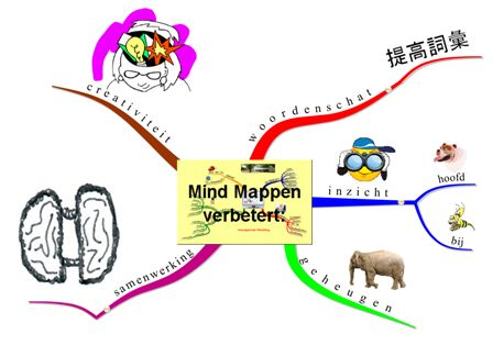 MindMap.Nederland - MindMap.Nederland