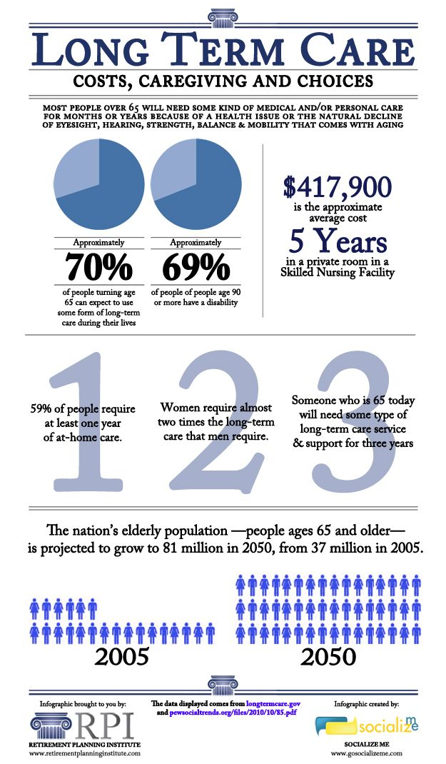 Long Term Care : Long term care statistics infographic retirement
