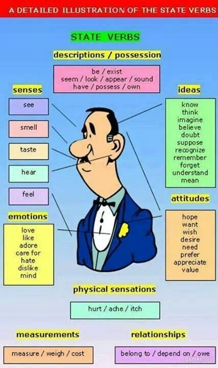 strong verbs list for essays
