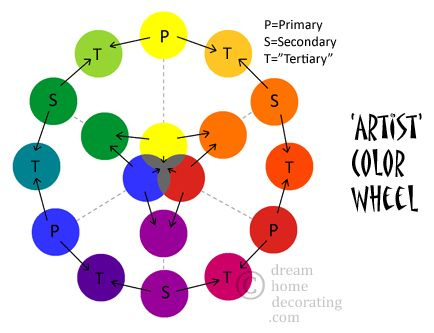 14 Best Color Wheels Images On Pinterest | Color Theory, Colour