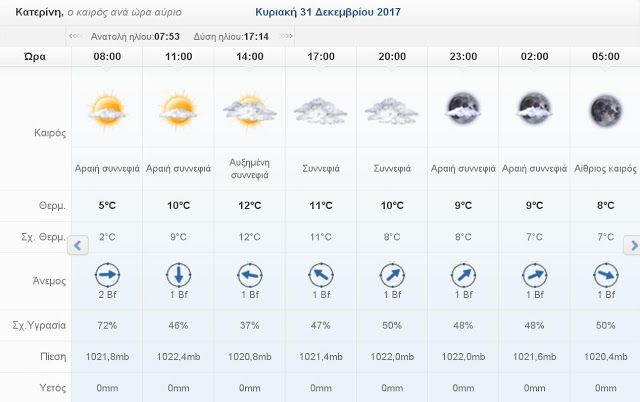 Πιερία: Ο καιρός σήμερα Κυριακή 31 Δεκεμβρίου 2017 στην Κα...