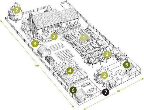 243 best farm and garden layout images on pinterest Homestead layout plans