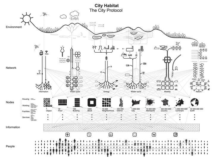 260 best archi   diagram images on pinterest