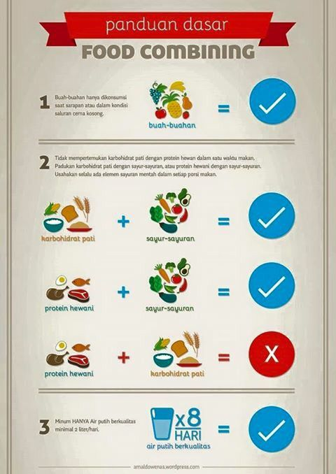 Food Combining Indonesia. Food Combining Chart.: