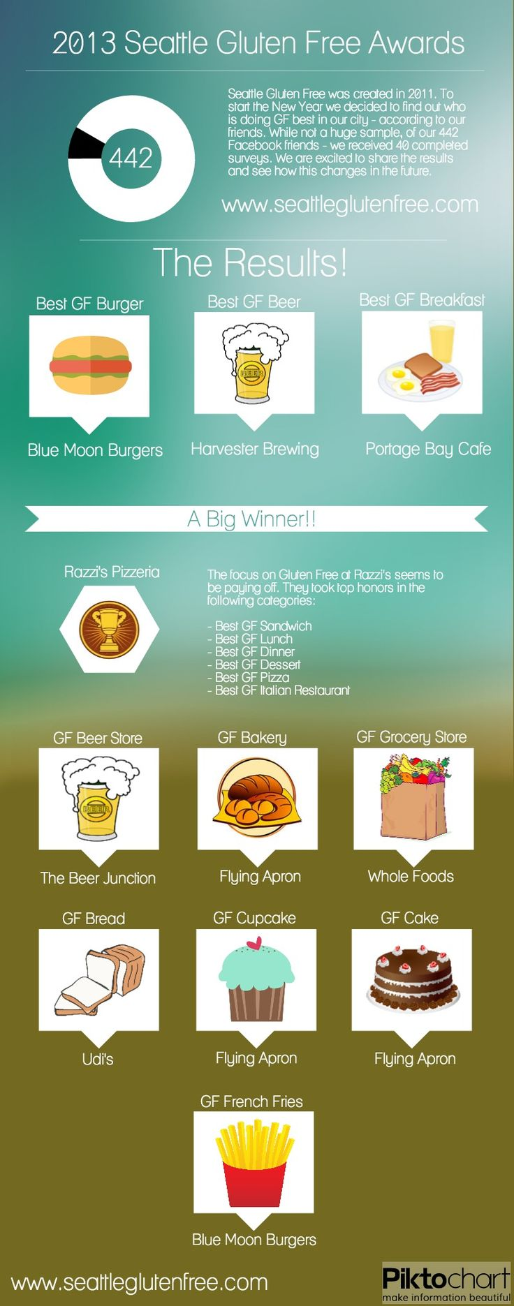 50 best CC\'s Gluten Free Restaurant & Shop Reviews images on ...