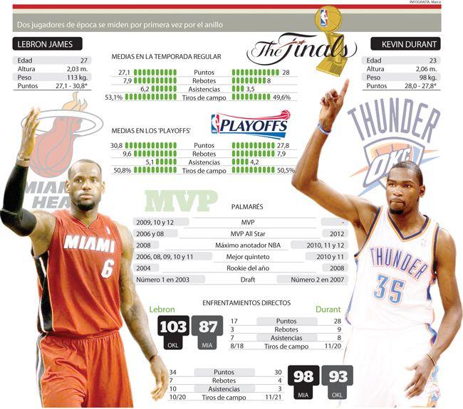 Comparativa Lebron James Vs. Kevin DurantSports Infographic