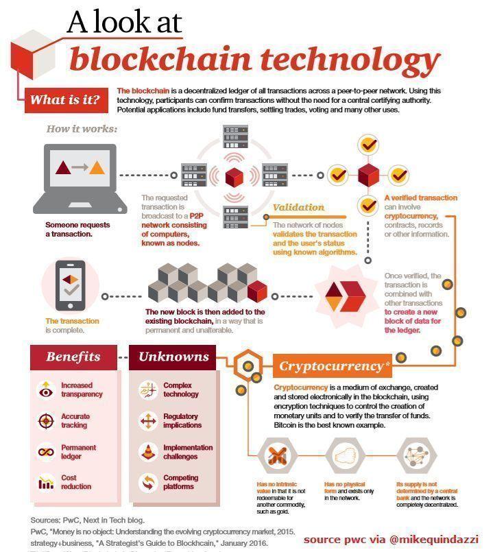 7 Questions For Boardofdirectors On Blockchain Pwc Via Mikequindazzi Fintech Smartcontract Cryptocurrency Pay Cryptocurrency Blockchain Bitcoin