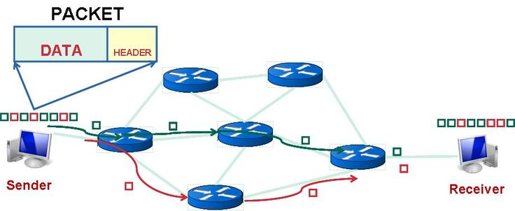 A typical packet switching process where each packet of the same session may take different routes
