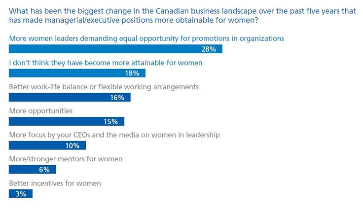 The challenges women executives face in the workplace